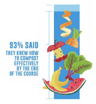 compost graphic -